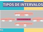 """Genially """"TIPOS DE INTERVALOS"""" por @fatimalenmusical"""